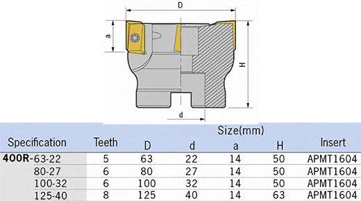 Glodača glava 400R-63-22-5T