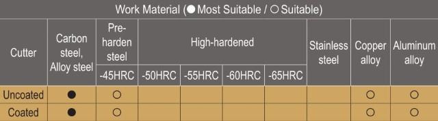 Glodalo produženo, 2 pera, Ø16, R8 mm, TTK HSB-2160C