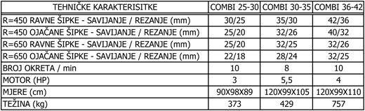 SIMA COMBI  25-30 / 30-35 / 36-42 - škare i savijačica