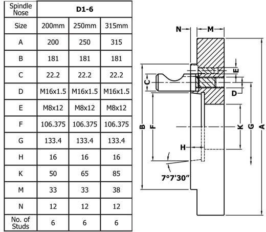 Prirubnica D 1 - 6 250mm DIN 55029